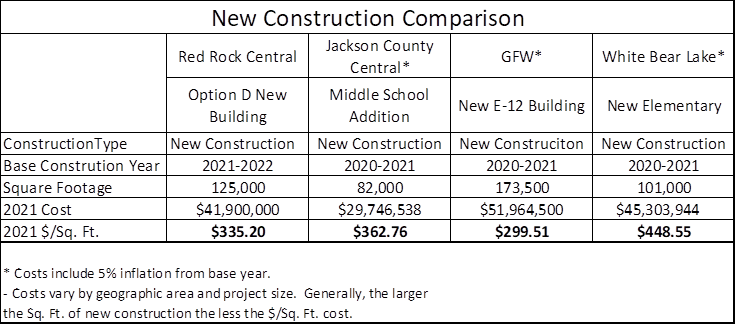 New Construction Comparison