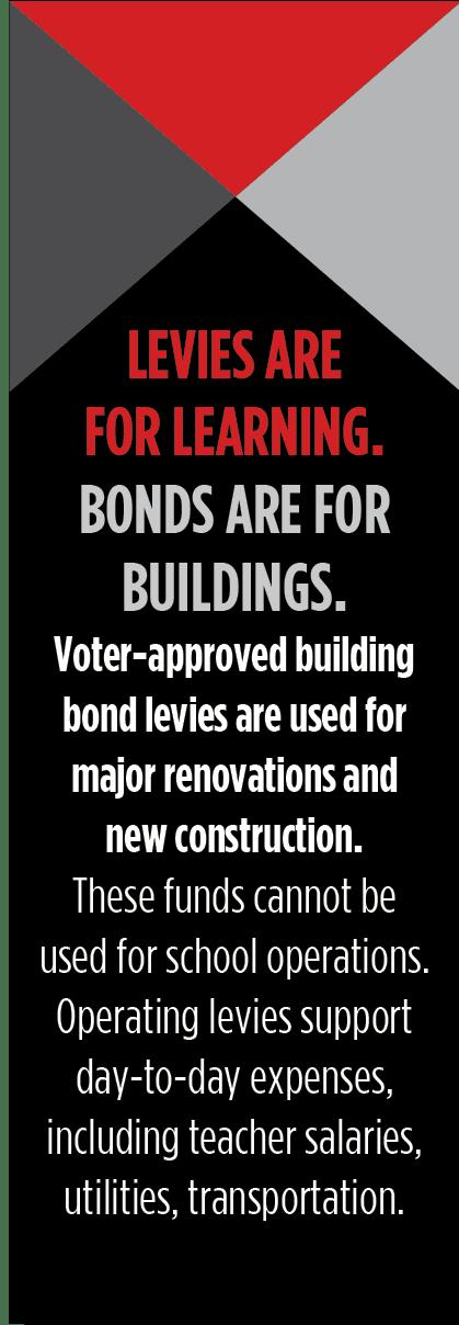 Bond Types