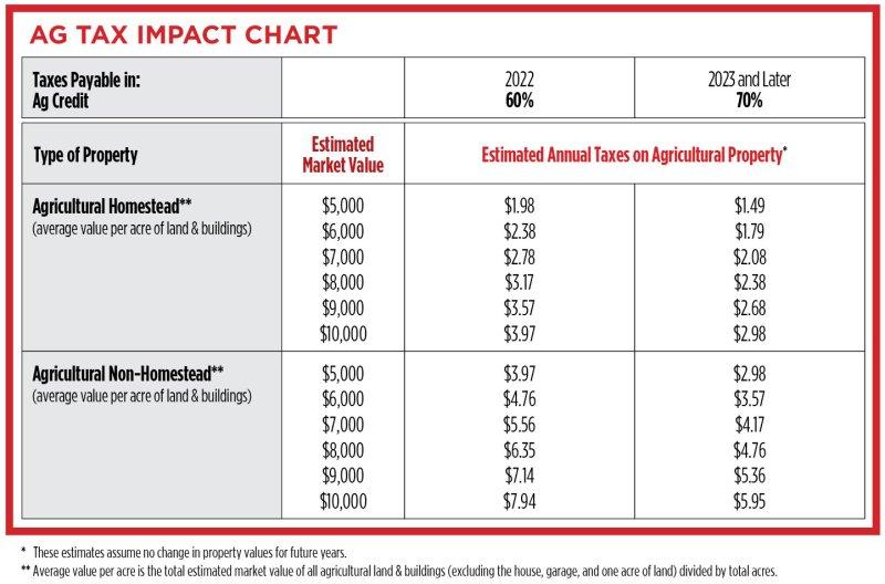 Ag Tax Impact