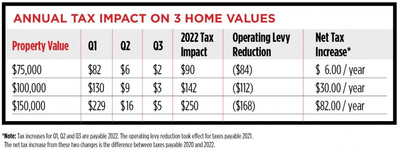 Tax impact on three home values